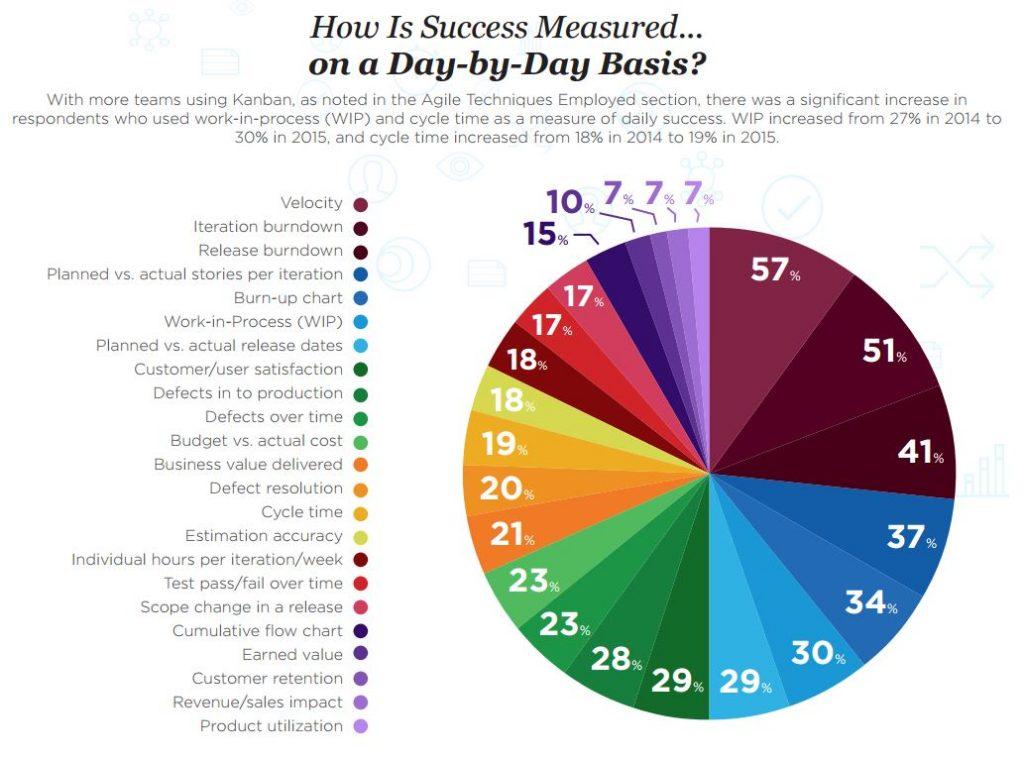 Agile Success Daily VersionOne
