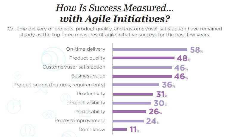 Agile Success VersionOne