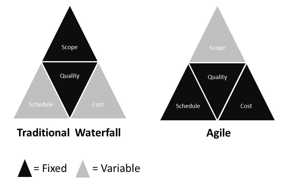 Waterfall Agile