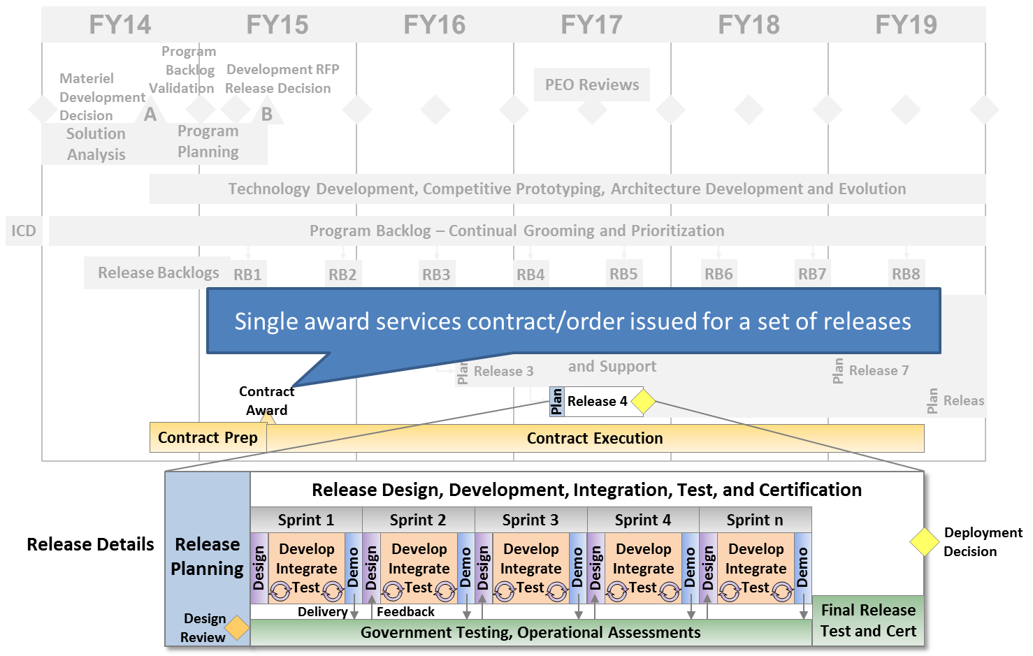 Single Award Services Contract