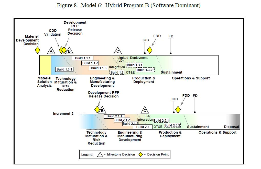 Defense Acquisition Program Models | AiDA
