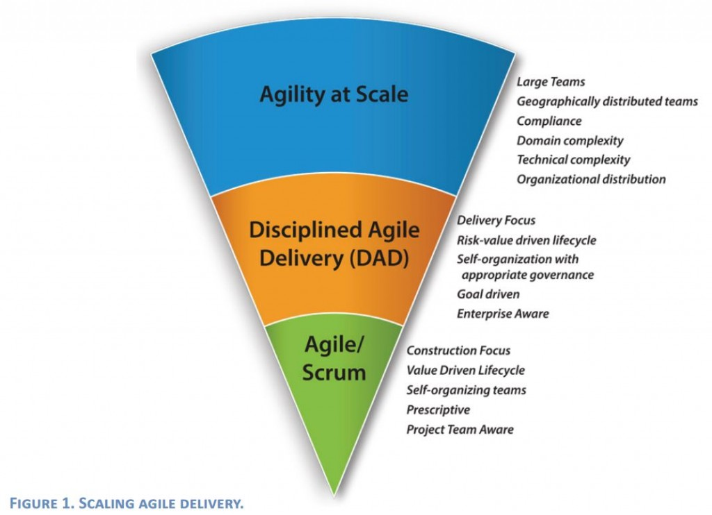 Disciplined Agile Delivery Scaling Agile