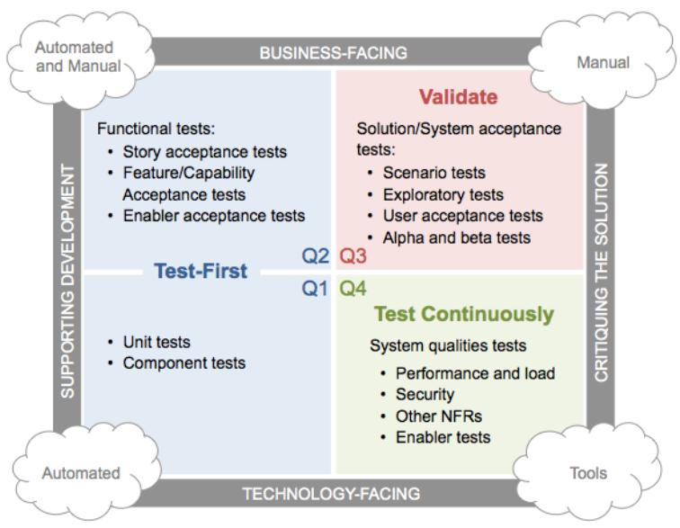 agile-testing-matrix