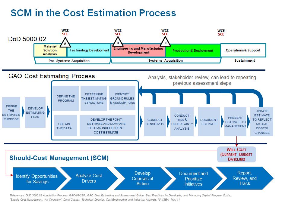 Should Cost Management Aida