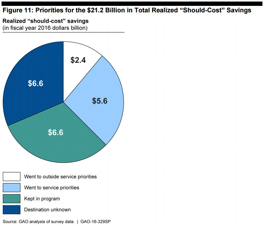should-cost-savings-per-2016-gao-report