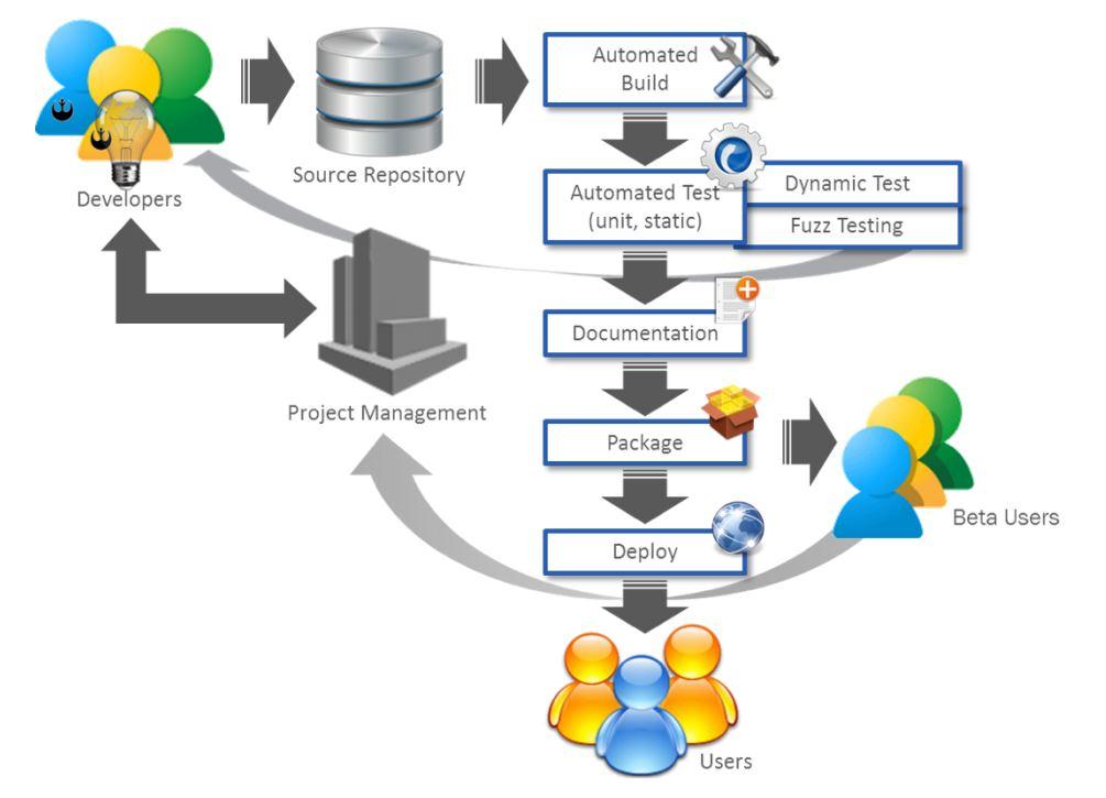 Software Factory | AiDA