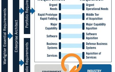 Modernizing DoD's Requirements System