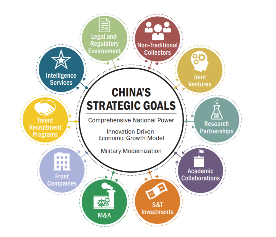 China's Strategic Goals:  Comprehensive national power.  Innovation driven economic growth model.  Military modernization.