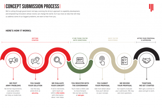 aal process