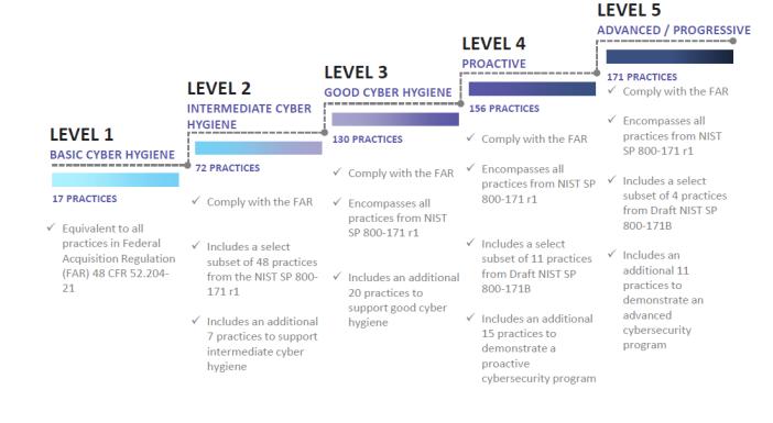 CMMC Levels Graphic