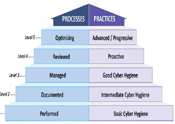 CMMC Process Graphic