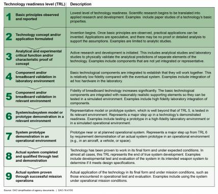 technology readiness level chart