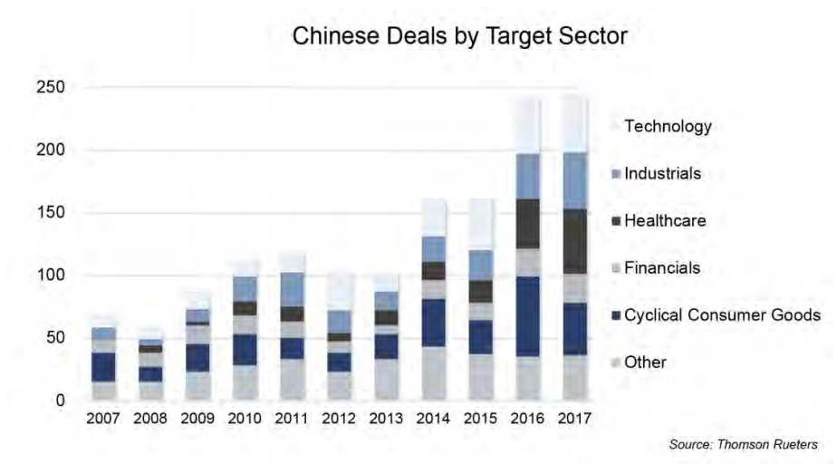 Graph showing Chinese deals by Sector. The sectors are Technology, Industrials, Healthcare, Financials, Cyclical Consumer Goods, and Other.