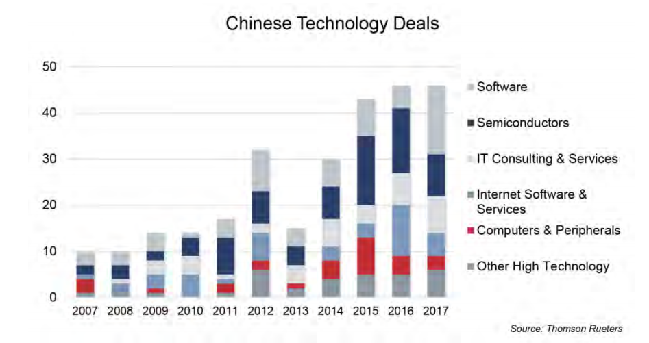 Graph Showing Chinese Technology Deals