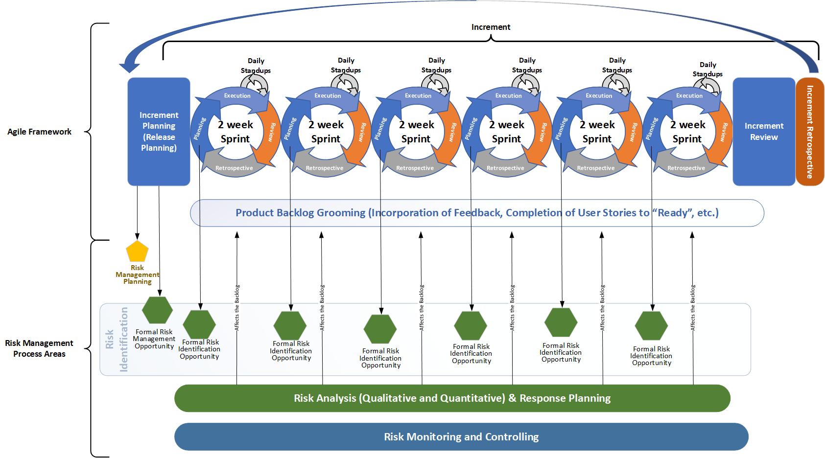 Image of Agile Risk Management