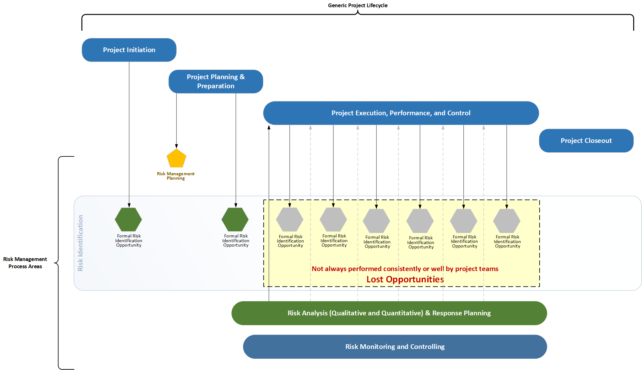 Image depicting risk management process